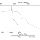 How China is cleansing up its air air pollution more rapidly than the submit-Industrial British isles
