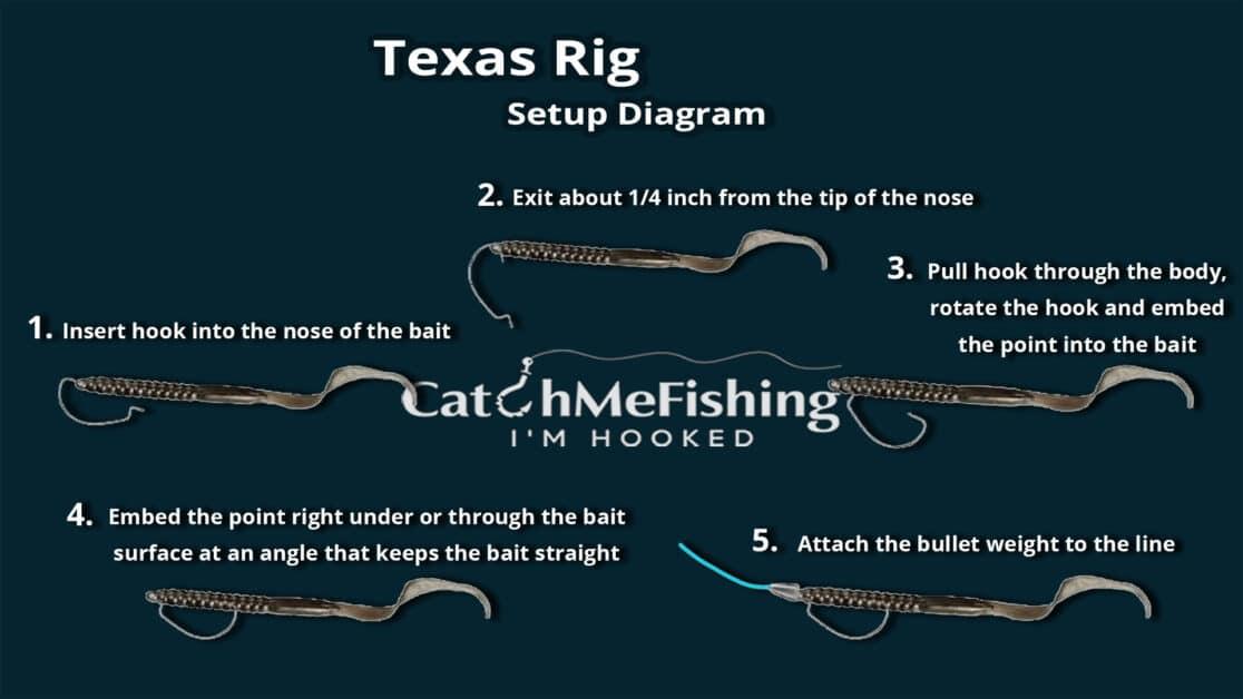 How to Texas Rig a Senko